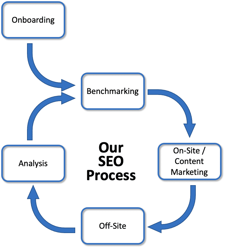 our-seo-process